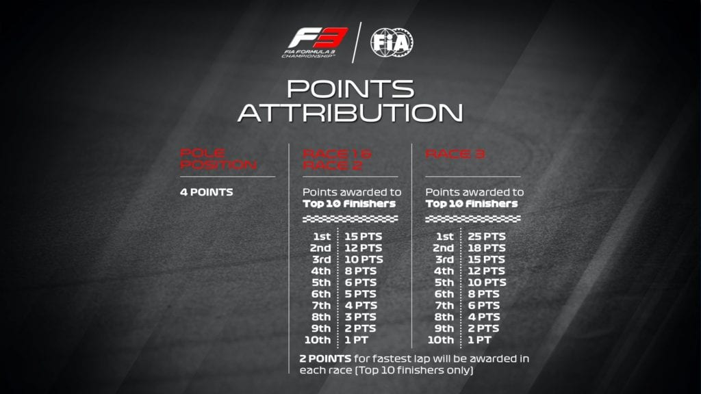 Formula 3 2021 Points Allocation